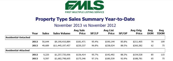 FMLS-Nov-2012-And-Nov-2013-Real-Estate-Results